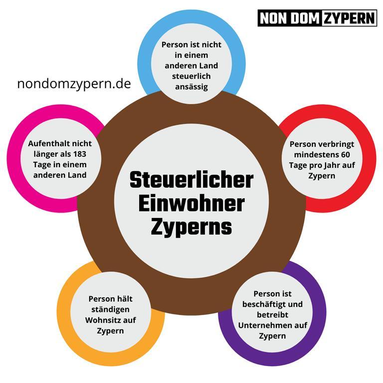 Steuerlicher Einwohner Zyperns Infografik