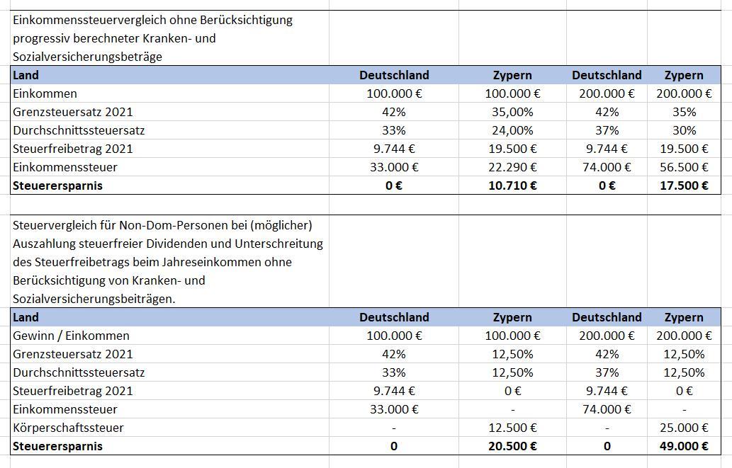 Steuern Zypern Deutschland Vergleich